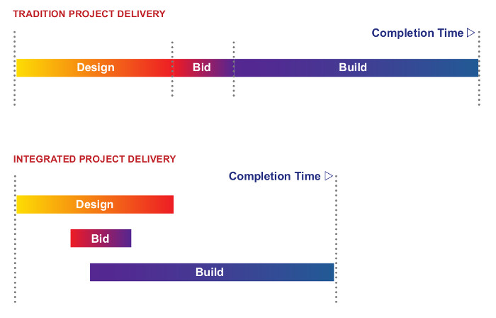 changes-of-building-process-delivery